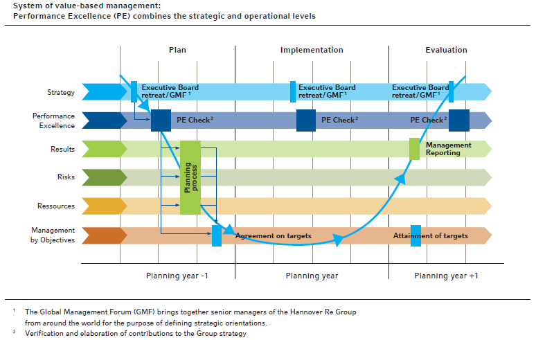 System of value-based management: Performance Excellence (PE) combines the strategic and operational levels