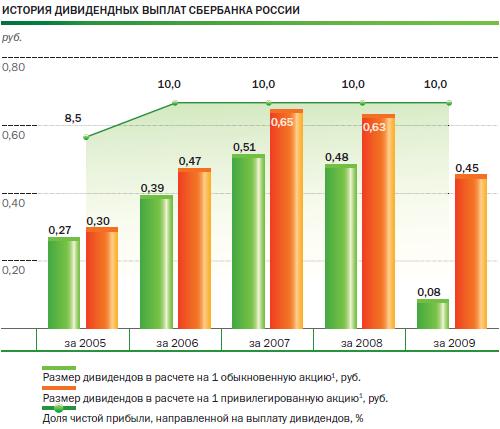 динамика структуры выпусков акций акционерными обществами более дорогую